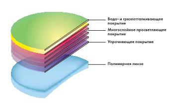 Структура многослойного покрытия очковых линз