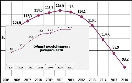 Число женщин в возрасте 20-29 лет в сравнении с 2010 годом с...